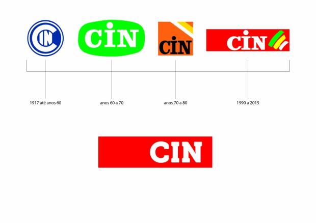 Evolução do logótipo da Cin ao longo dos tempos;